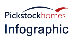 Pickstock Homes Infographic Thumnail